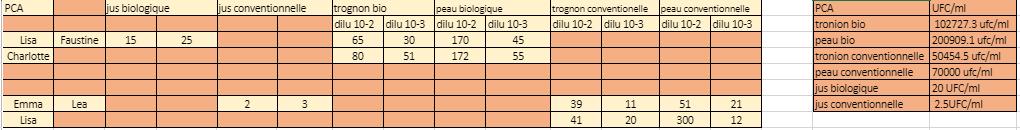 r%C3%A9sultat%20Pca.PNG